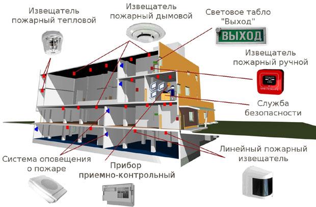 Типовая схема пожарной