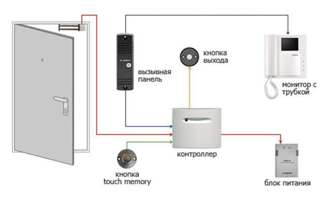 Схема контроля доступа в